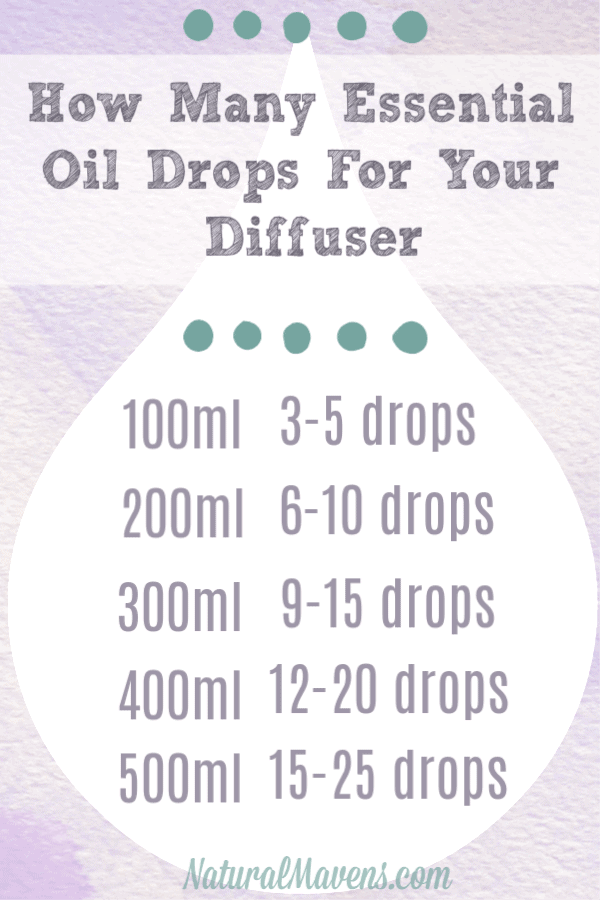 How Many Essential Oil Drops In Diffuser