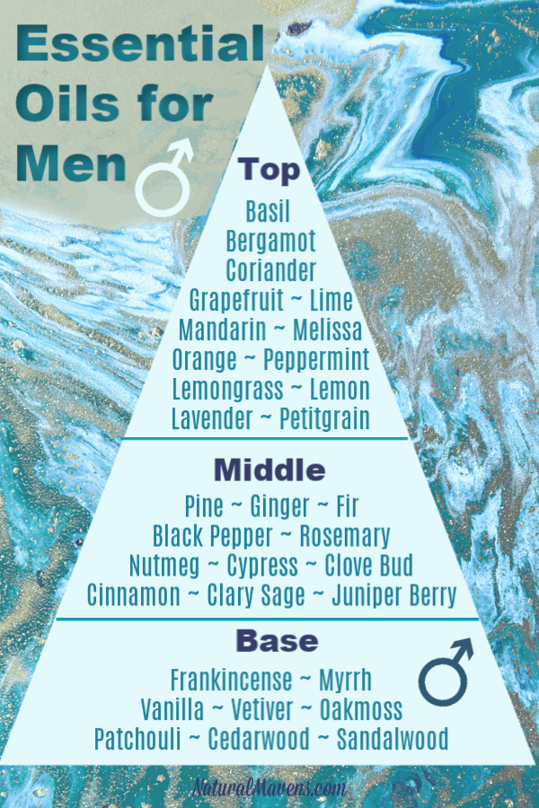 Essential oils for men and their notes. This will help when creating male perfumes and essential oil blends that smell great. Click for recipes and more information. #essentialoils
